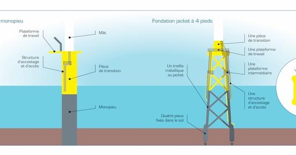 Changement de fondation d'éoliennes pour le parc marin Îles d'Yeu-Noirmoutier