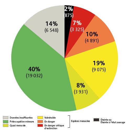 Alerte : Le projet de loi sur la biodiversité organise la destruction de la nature… Biodiversite-graphique-3
