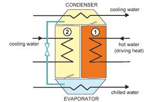radiateur schema chauffage climatisation solaire adsorption. Black Bedroom Furniture Sets. Home Design Ideas