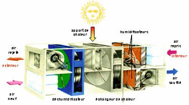 les syst mes ouverts la dessication vaporation la climatisation solaire. Black Bedroom Furniture Sets. Home Design Ideas