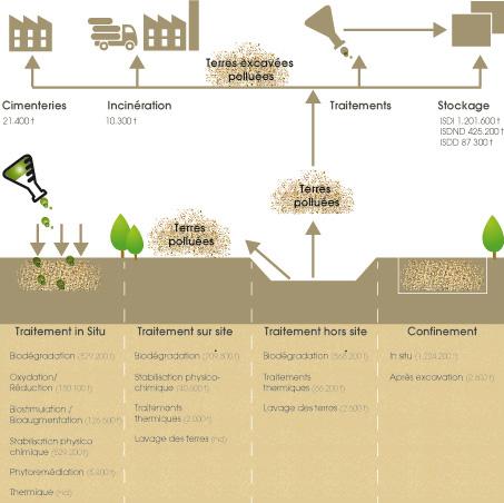 Traitement des sols l 39 excavation et le stockage toujours for Traitement vers du sol