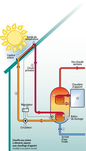 dans l 39 individuel le solaire thermique sur la voie de la parit chaleur la chaleur solaire. Black Bedroom Furniture Sets. Home Design Ideas
