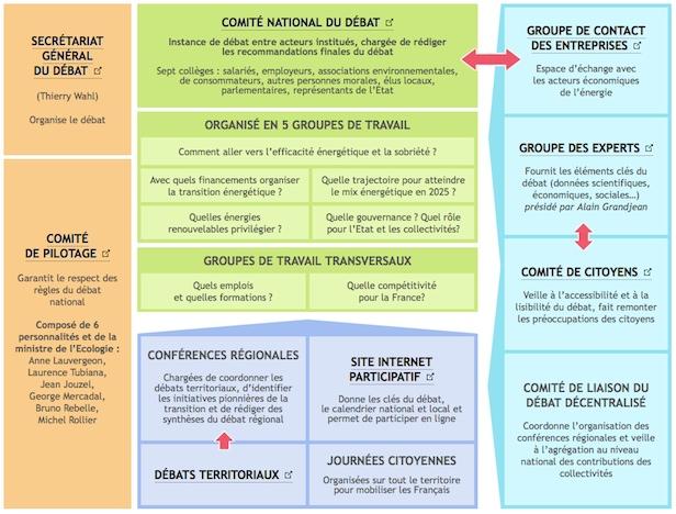 Comprendre le débat national sur la transition énergétique