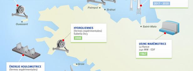 Energies marines : les fermes expérimentales prévues en Bretagne
