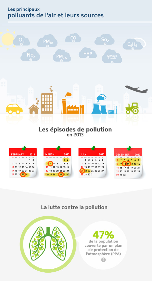 infographie sur la pollution de l 39 air en france en 2013. Black Bedroom Furniture Sets. Home Design Ideas