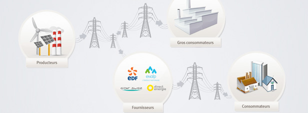 Pointe de consommation : le mécanisme de capacité sera lancé en 2017