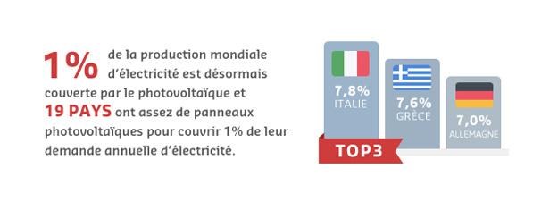 Un marché solaire européen en retrait en 2014
