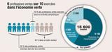 Les activités vertes représentent 4,5% de l'emploi en Ile-de-France
