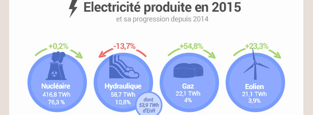 Les ENR et la production d'�lectricit� en France