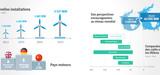 Eolien en mer : une EnR dynamique et bientôt compétitive