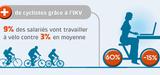 Vélo : les entreprises mesurent les premiers bénéfices de l'indemnité kilométrique