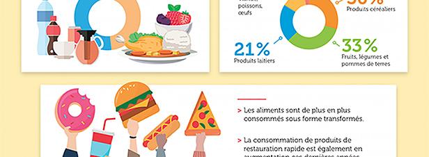 L'alimentation représente un quart de l'empreinte carbone des Français