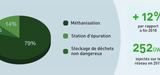 Energies renouvelables : seul le biométhane accélère au premier trimestre 2019