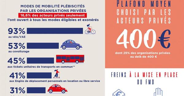 Forfait mobilités durables: 20% des employeurs l'ont mis en place