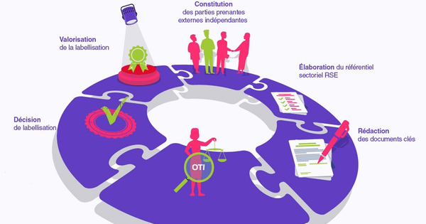 Dix principes pour des labels RSE efficaces