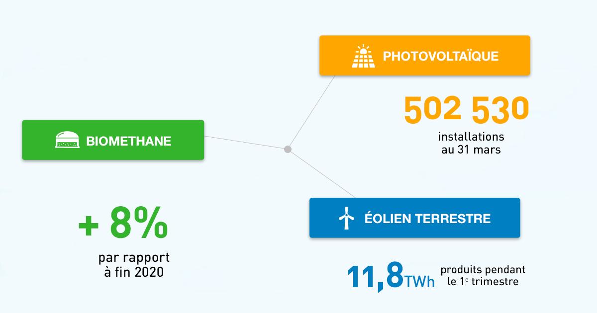 Énergies renouvelables: un premier trimestre 2021 en demi-teinte