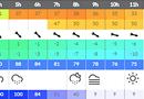 Eolien : planifier les opérations de maintenance selon les prévisions météo par WPRED