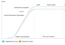 Vestas PowerPlus® : une gamme de solutions pour optimiser sa production par Vestas