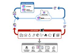 CYPETherm Cometh, logiciel pour réaliser des SED dans un workflow BIM par CSTB