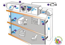 Diagnostic et amélioration de la qualité de l'air intérieur des bâtiments