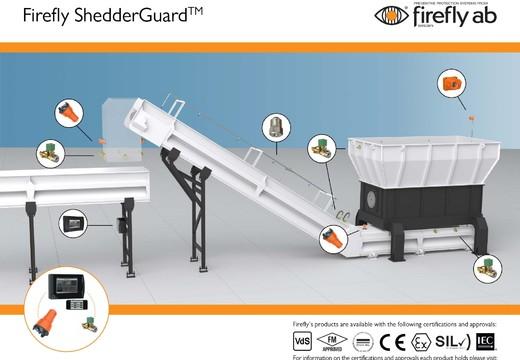 Système de prévention incendie pour broyeurs dans l'industrie du recyclage