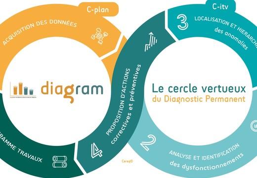 Diagram by Cereg : le Diagnostic Permanent de vos réseaux d'assainissement