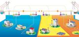 Le stockage électrique, parent pauvre du développement des renouvelables