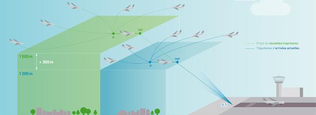 Nuisances aériennes : les premières conclusions de la DGAC donnent raison aux opposants