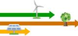 EnR : en route vers les objectifs de 2020