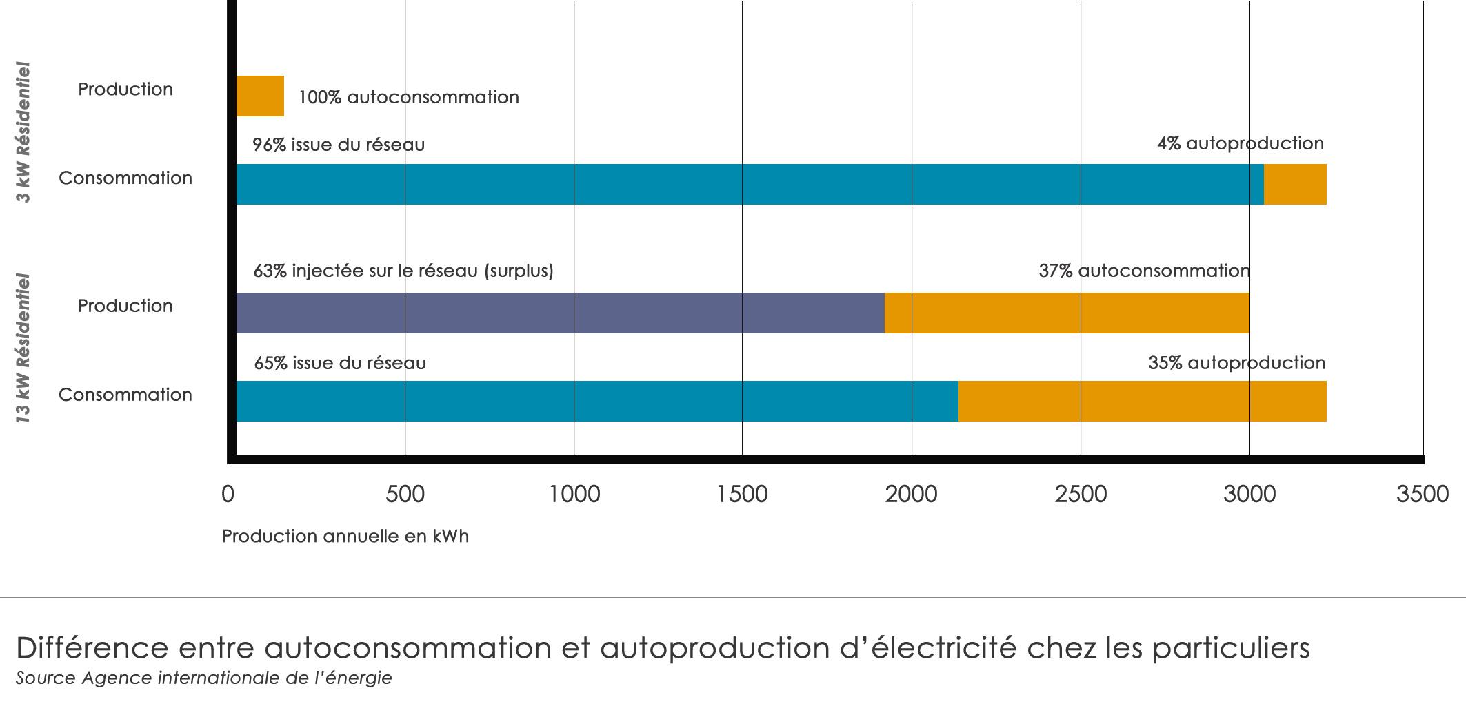 Puissance Panneau Photovoltaique tout photovoltaïque : quelle autoconsommation pour les particuliers ?