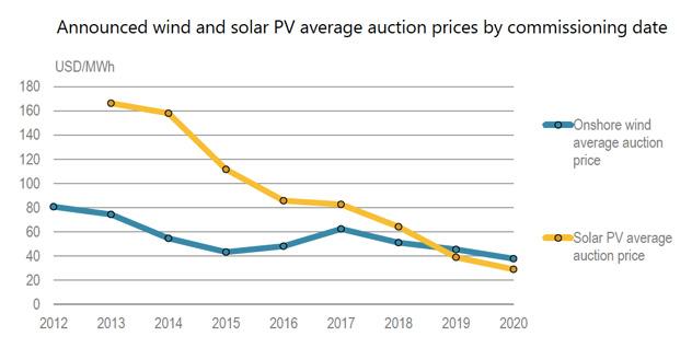 Energies renouvelables en 2016 : La capacité photovoltaïque mondiale augmente de 50%