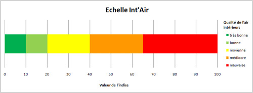 Air int rieur valuer sa qualit avec l 39 indice int 39 air for Mesure qualite air interieur