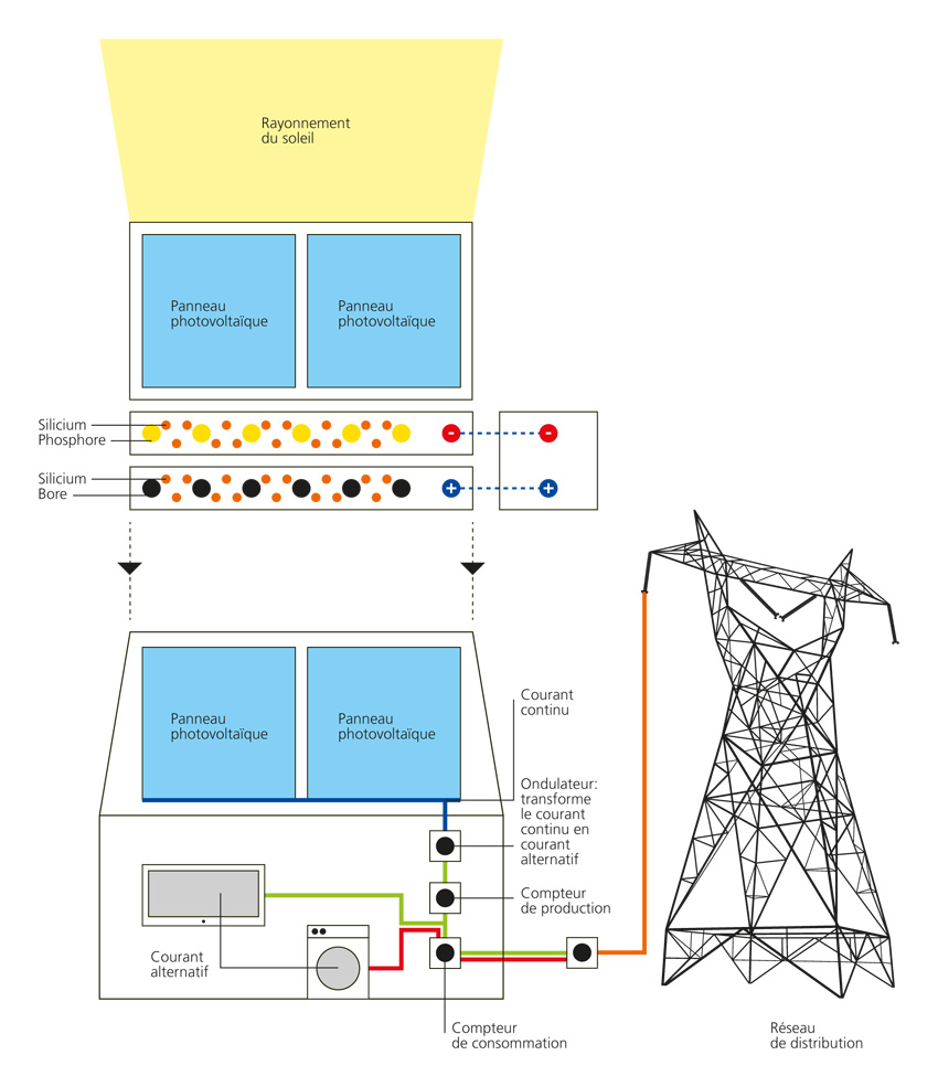Focus le fonctionnement d 39 un panneau solaire - Fonctionnement du panneau solaire ...