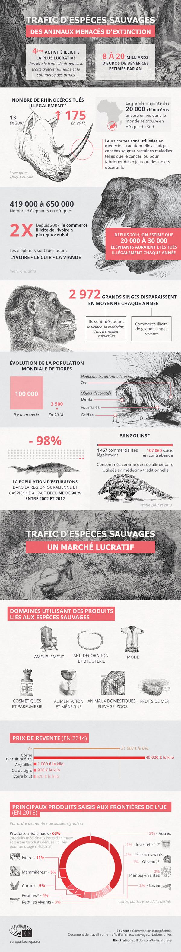 Le trafic d'espèces sauvages