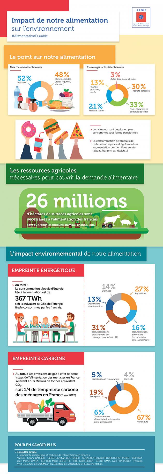 Adaptation de l'agriculture aux changements climatiques Alimentation-environnement