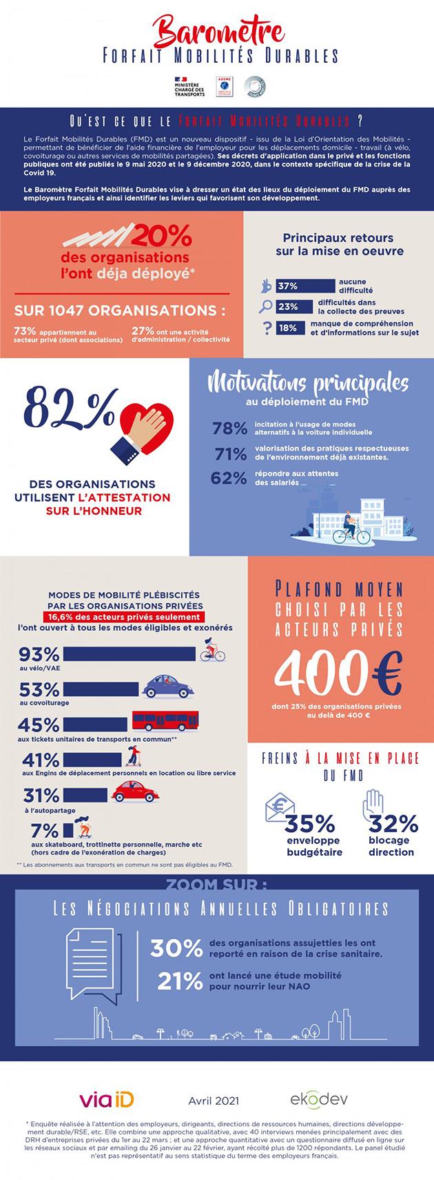Forfait mobilités durables : 20 % des employeurs l'ont mis en place